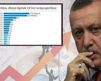'Yeni Türkiye' ekonomide küme düştü