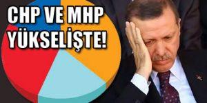 CHP ve MHP yükselişte AKP Düşüşte!