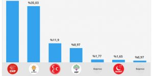 Sarıyer yine CHP dedi. HDP yükseldi.