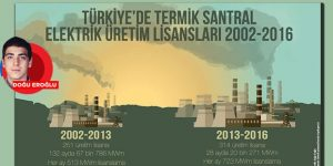 AKP'nin 14 yılında santrallar: 919 HES 565 termik