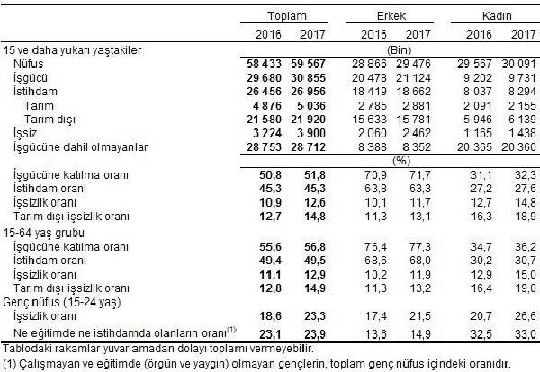2017 yılı Şubat ayında işsizlik yüzde 12.6' olurken geçen yıl Şubat ayına göre yüzde 1.7 puan arttı. İstanbul (DHA)