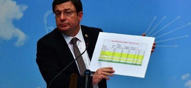 CHP'li Erkek: İtiraza gerekçe yapılan sandıklardan Yıldırım çıktı!