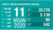 Türkiye'de son durum. 11 Nisan.